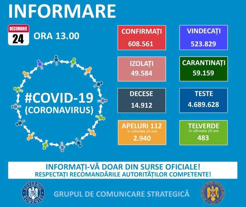 Bilanț coronavirus 24 decembrie: 4.310 noi cazuri și 146 de morți | .News