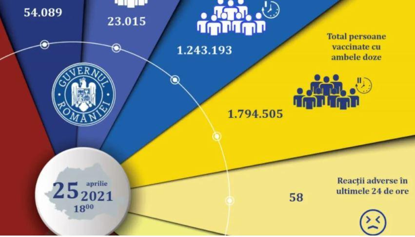 România a depăşit pragul de trei milioane de persoane vaccinate împotriva Covid-19