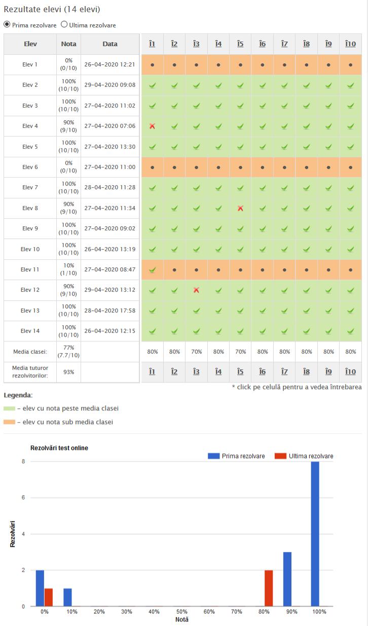 Cum folosesc alţi profesori testele online de pe Didactic.ro?